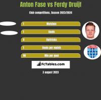 Anton Fase vs Ferdy Druijf h2h player stats