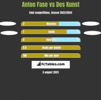Anton Fase vs Des Kunst h2h player stats