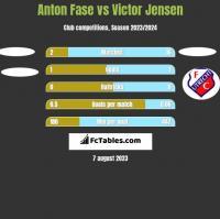 Anton Fase vs Victor Jensen h2h player stats
