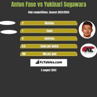 Anton Fase vs Yukinari Sugawara h2h player stats