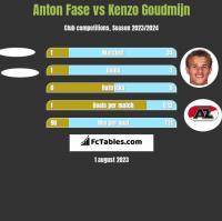 Anton Fase vs Kenzo Goudmijn h2h player stats