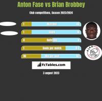 Anton Fase vs Brian Brobbey h2h player stats