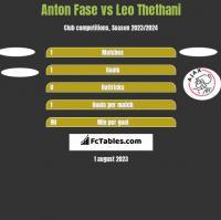 Anton Fase vs Leo Thethani h2h player stats