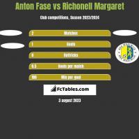 Anton Fase vs Richonell Margaret h2h player stats