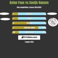 Anton Fase vs Sontje Hansen h2h player stats