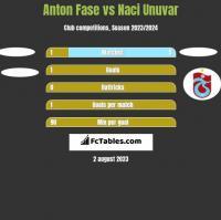 Anton Fase vs Naci Unuvar h2h player stats