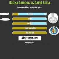 Gaizka Campos vs David Soria h2h player stats
