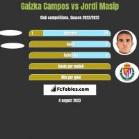Gaizka Campos vs Jordi Masip h2h player stats
