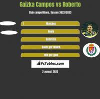 Gaizka Campos vs Roberto h2h player stats