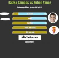 Gaizka Campos vs Ruben Yanez h2h player stats