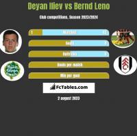 Deyan Iliev vs Bernd Leno h2h player stats