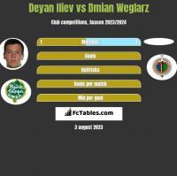 Deyan Iliev vs Dmian Weglarz h2h player stats