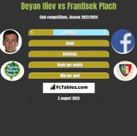 Deyan Iliev vs Frantisek Plach h2h player stats