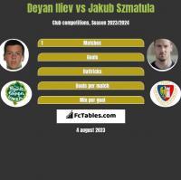 Deyan Iliev vs Jakub Szmatula h2h player stats