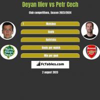 Deyan Iliev vs Petr Cech h2h player stats