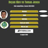 Deyan Iliev vs Tomas Jenco h2h player stats