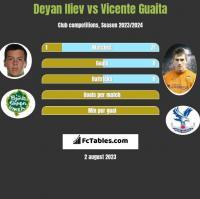 Deyan Iliev vs Vicente Guaita h2h player stats