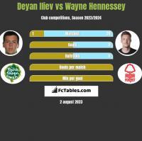 Deyan Iliev vs Wayne Hennessey h2h player stats
