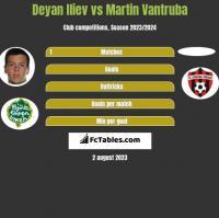Deyan Iliev vs Martin Vantruba h2h player stats