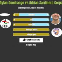 Dylan Ouedraogo vs Adrian Sardinero Corpa h2h player stats