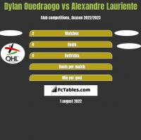 Dylan Ouedraogo vs Alexandre Lauriente h2h player stats