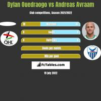 Dylan Ouedraogo vs Andreas Avraam h2h player stats