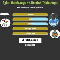 Dylan Ouedraogo vs Derrick Tshimanga h2h player stats