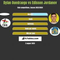 Dylan Ouedraogo vs Edisson Jordanov h2h player stats