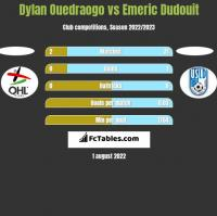 Dylan Ouedraogo vs Emeric Dudouit h2h player stats