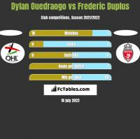 Dylan Ouedraogo vs Frederic Duplus h2h player stats