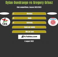 Dylan Ouedraogo vs Gregory Grisez h2h player stats