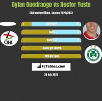 Dylan Ouedraogo vs Hector Yuste h2h player stats