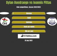 Dylan Ouedraogo vs Ioannis Pittas h2h player stats
