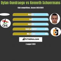 Dylan Ouedraogo vs Kenneth Schuermans h2h player stats