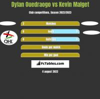 Dylan Ouedraogo vs Kevin Malget h2h player stats