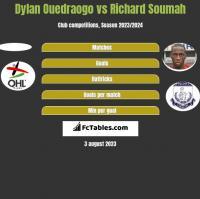 Dylan Ouedraogo vs Richard Soumah h2h player stats