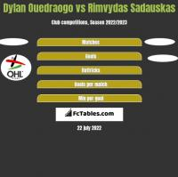 Dylan Ouedraogo vs Rimvydas Sadauskas h2h player stats