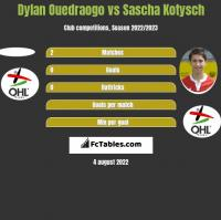 Dylan Ouedraogo vs Sascha Kotysch h2h player stats