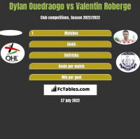 Dylan Ouedraogo vs Valentin Roberge h2h player stats