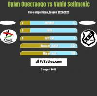 Dylan Ouedraogo vs Vahid Selimovic h2h player stats