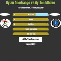 Dylan Ouedraogo vs Ayrton Mboko h2h player stats