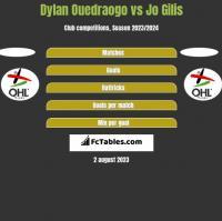 Dylan Ouedraogo vs Jo Gilis h2h player stats