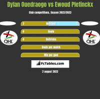 Dylan Ouedraogo vs Ewoud Pletinckx h2h player stats