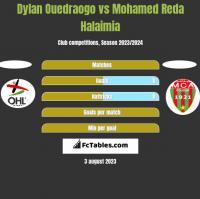 Dylan Ouedraogo vs Mohamed Reda Halaimia h2h player stats