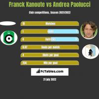 Franck Kanoute vs Andrea Paolucci h2h player stats
