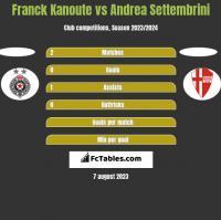 Franck Kanoute vs Andrea Settembrini h2h player stats