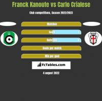 Franck Kanoute vs Carlo Crialese h2h player stats