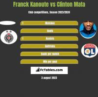 Franck Kanoute vs Clinton Mata h2h player stats