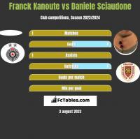 Franck Kanoute vs Daniele Sciaudone h2h player stats