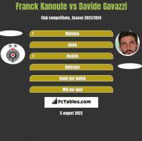 Franck Kanoute vs Davide Gavazzi h2h player stats